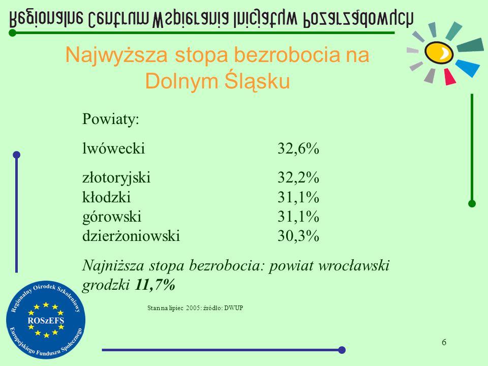 6 Najwyższa stopa bezrobocia na Dolnym Śląsku Powiaty: lwówecki32,6% złotoryjski 32,2% kłodzki 31,1% górowski 31,1% dzierżoniowski30,3% Najniższa stopa bezrobocia: powiat wrocławski grodzki 11,7% Stan na lipiec 2005: źródło: DWUP