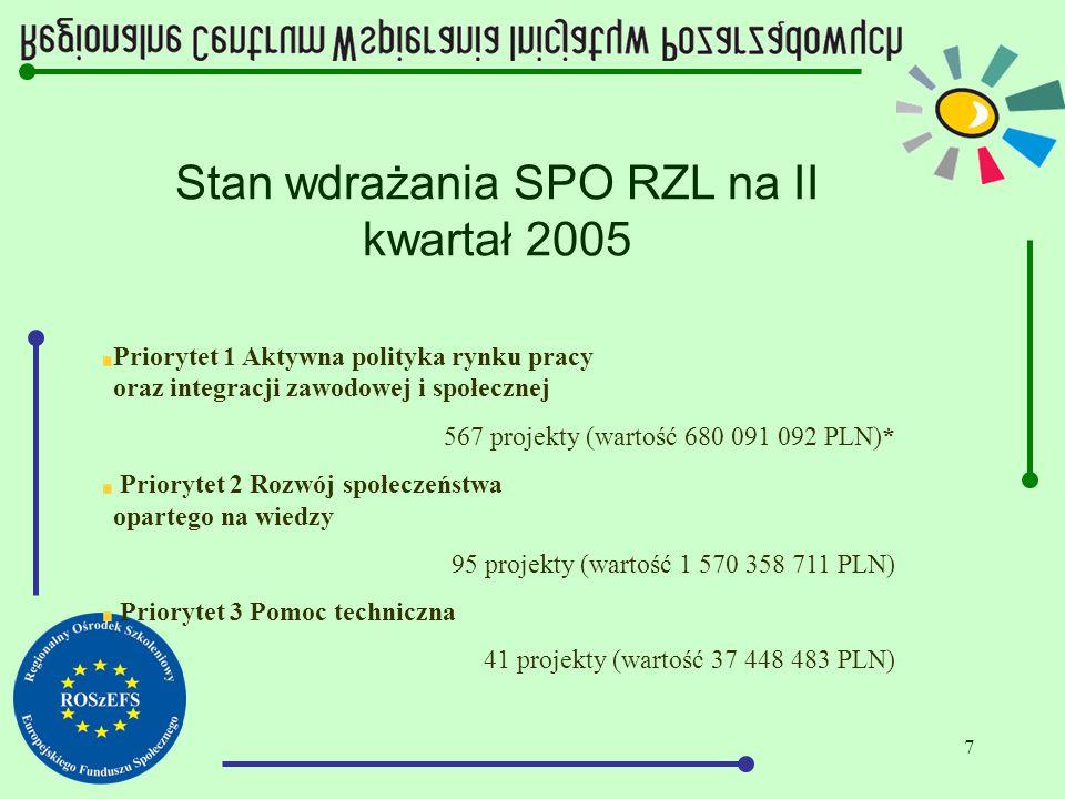 7 Stan wdrażania SPO RZL na II kwartał 2005 Priorytet 1 Aktywna polityka rynku pracy oraz integracji zawodowej i społecznej 567 projekty (wartość 680 091 092 PLN)* Priorytet 2 Rozwój społeczeństwa opartego na wiedzy 95 projekty (wartość 1 570 358 711 PLN) Priorytet 3 Pomoc techniczna 41 projekty (wartość 37 448 483 PLN)