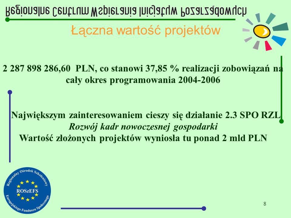 8 Łączna wartość projektów 2 287 898 286,60 PLN, co stanowi 37,85 % realizacji zobowiązań na cały okres programowania 2004-2006 Największym zaintereso