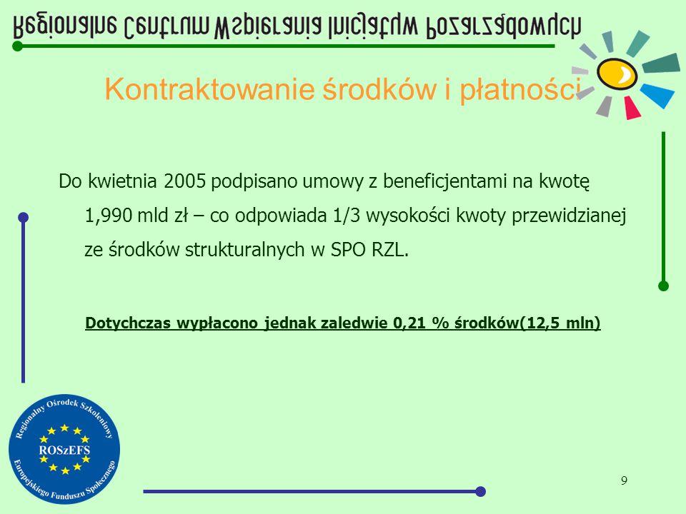 9 Kontraktowanie środków i płatności Do kwietnia 2005 podpisano umowy z beneficjentami na kwotę 1,990 mld zł – co odpowiada 1/3 wysokości kwoty przewi