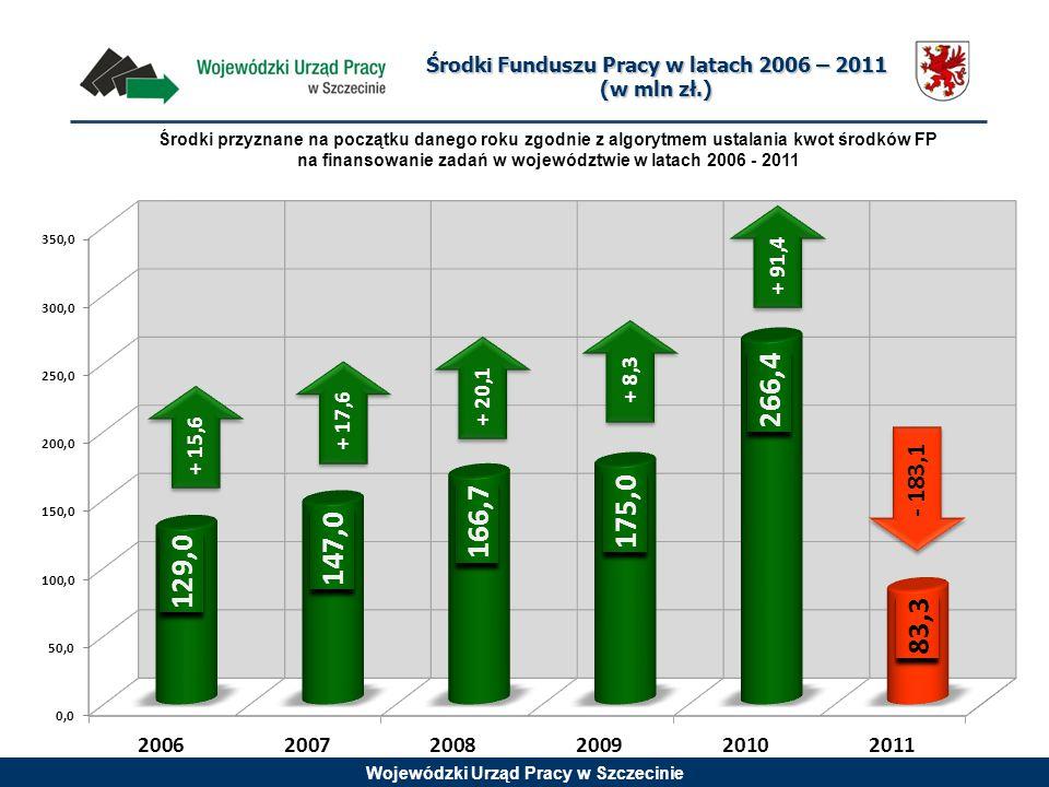 Wojewódzki Urząd Pracy w Szczecinie + 20,1 - 183,1 + 15,6+ 17,6 + 8,3 + 91,4 Środki Funduszu Pracy w latach 2006 – 2011 (w mln zł.) Środki przyznane n