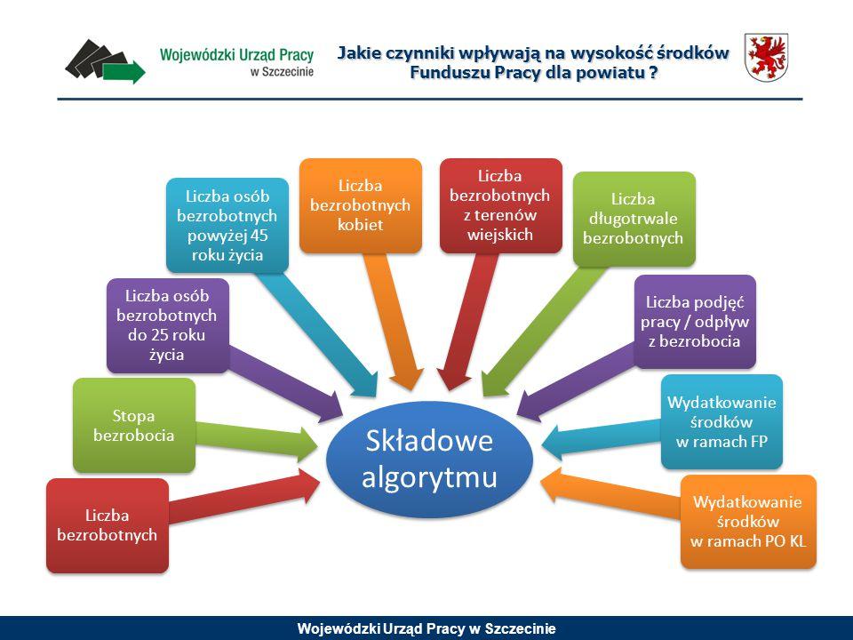 Wojewódzki Urząd Pracy w Szczecinie Składowe algorytmu Liczba bezrobotnych Stopa bezrobocia Liczba osób bezrobotnych do 25 roku życia Liczba osób bezrobotnych powyżej 45 roku życia Liczba bezrobotnych kobiet Liczba bezrobotnych z terenów wiejskich Liczba długotrwale bezrobotnych Liczba podjęć pracy / odpływ z bezrobocia Wydatkowanie środków w ramach FP Wydatkowanie środków w ramach PO KL Jakie czynniki wpływają na wysokość środków Funduszu Pracy dla powiatu