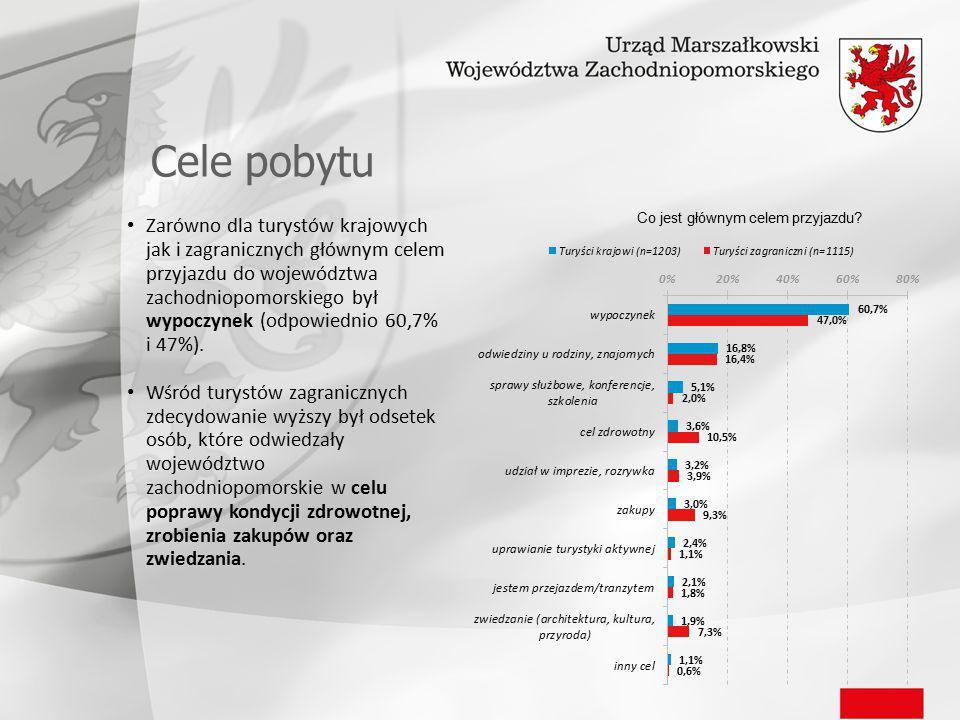 Cele pobytu Zarówno dla turystów krajowych jak i zagranicznych głównym celem przyjazdu do województwa zachodniopomorskiego był wypoczynek (odpowiednio 60,7% i 47%).