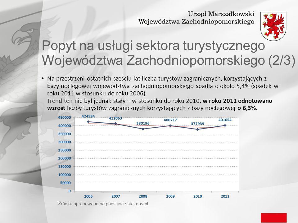 Popyt na usługi sektora turystycznego Województwa Zachodniopomorskiego (2/3) Na przestrzeni ostatnich sześciu lat liczba turystów zagranicznych, korzystających z bazy noclegowej województwa zachodniopomorskiego spadła o około 5,4% (spadek w roku 2011 w stosunku do roku 2006).