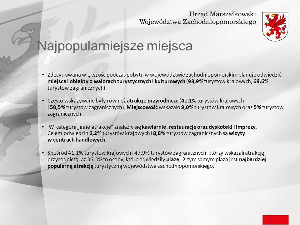 Najpopularniejsze miejsca Zdecydowana większość podczas pobytu w województwie zachodniopomorskim planuje odwiedzić miejsca i obiekty o walorach turystycznych i kulturowych (93,9% turystów krajowych, 69,6% turystów zagranicznych).
