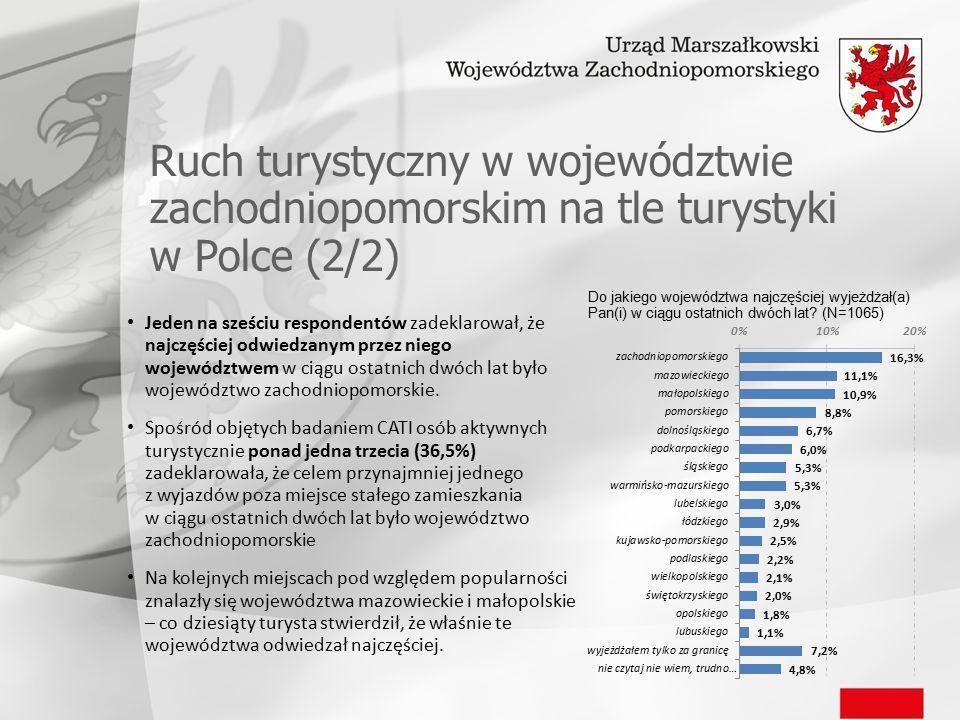 Ruch turystyczny w województwie zachodniopomorskim na tle turystyki w Polce (2/2) Jeden na sześciu respondentów zadeklarował, że najczęściej odwiedzanym przez niego województwem w ciągu ostatnich dwóch lat było województwo zachodniopomorskie.