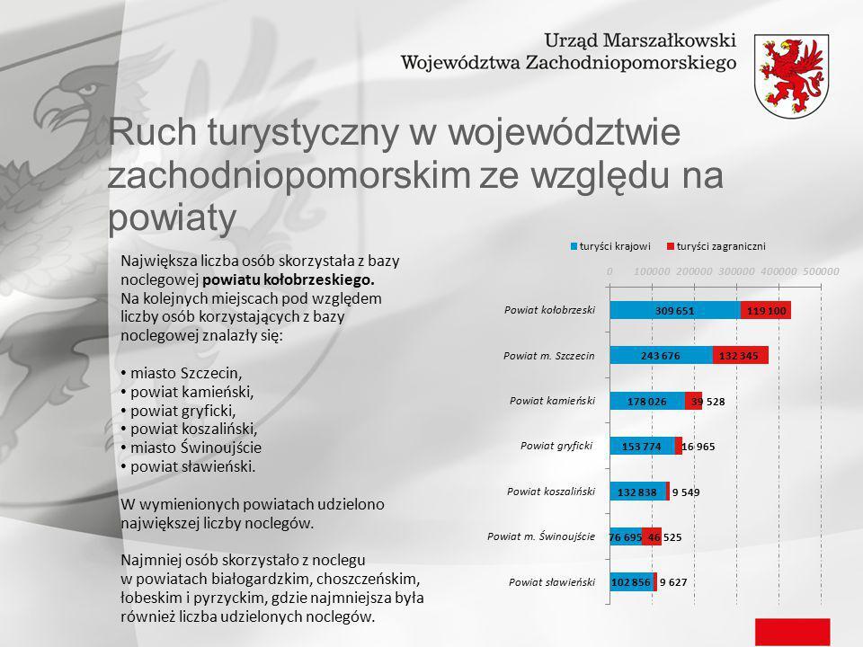 Ruch turystyczny w województwie zachodniopomorskim ze względu na powiaty Największa liczba osób skorzystała z bazy noclegowej powiatu kołobrzeskiego.