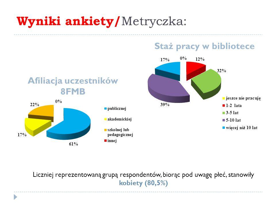Wyniki ankiety/ Metryczka: Afiliacja uczestników 8FMB Staż pracy w bibliotece Liczniej reprezentowaną grupą respondentów, biorąc pod uwagę płeć, stanowiły kobiety (80,5%)