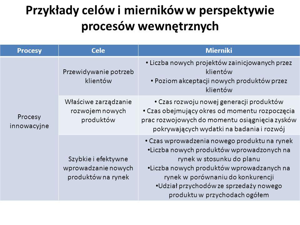 Przykłady celów i mierników w perspektywie procesów wewnętrznych ProcesyCeleMierniki Procesy innowacyjne Przewidywanie potrzeb klientów Liczba nowych