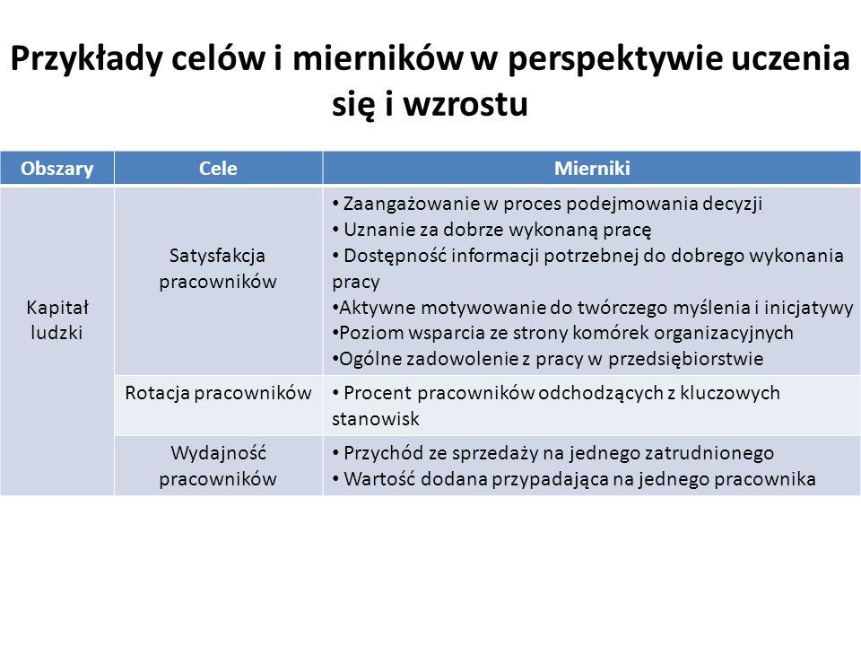 Przykłady celów i mierników w perspektywie uczenia się i wzrostu ObszaryCeleMierniki Kapitał ludzki Satysfakcja pracowników Zaangażowanie w proces pod