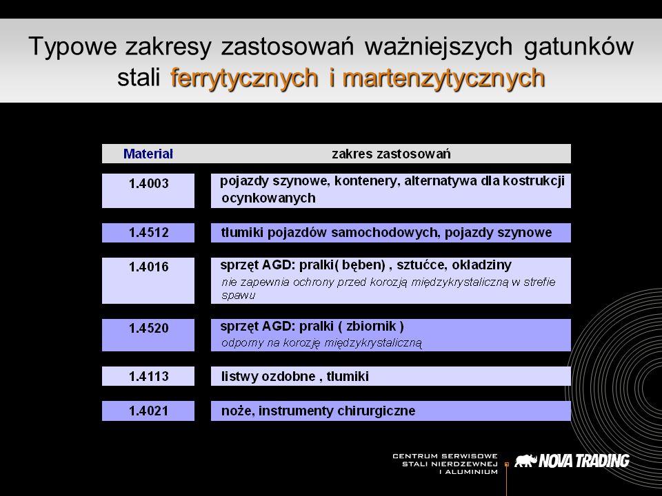 ferrytycznych i martenzytycznych Typowe zakresy zastosowań ważniejszych gatunków stali ferrytycznych i martenzytycznych
