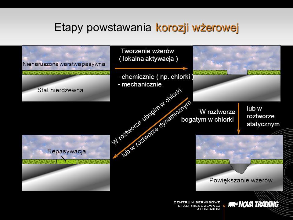 korozji wżerowej Etapy powstawania korozji wżerowej Nienaruszona warstwa pasywna Stal nierdzewna Tworzenie wżerów ( lokalna aktywacja ) - chemicznie (