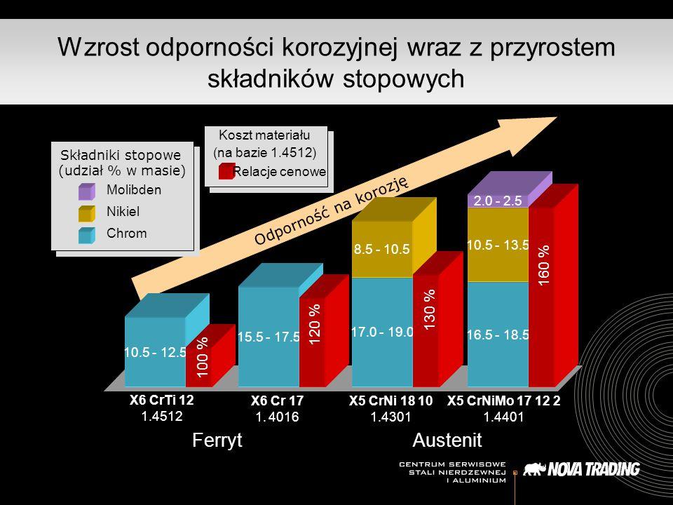 Wzrost odporności korozyjnej wraz z przyrostem składników stopowych Odporność na korozję 10.5 - 12.5 15.5 - 17.5 17.0 - 19.0 16.5 - 18.5 8.5 - 10.5 10
