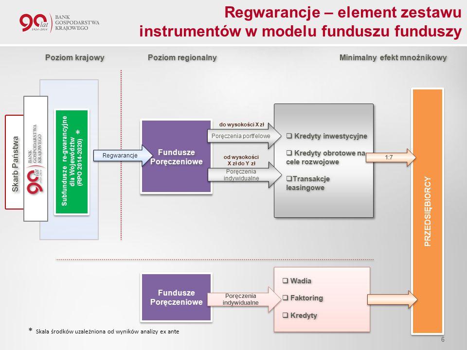 PRZEDSIĘBIORCY Poręczenia portfelowe 1:7 Regwarancje Subfundusze re-gwarancyjne dla Województw (RPO 2014-2020) Subfundusze re-gwarancyjne dla Województw (RPO 2014-2020) do wysokości X zł Poziom krajowy Poziom regionalny Minimalny efekt mnożnikowy  Kredyty inwestycyjne  Kredyty obrotowe na cele rozwojowe  Transakcje leasingowe  Kredyty inwestycyjne  Kredyty obrotowe na cele rozwojowe  Transakcje leasingowe Fundusze Poręczeniowe Fundusze Poręczeniowe Skarb Państwa od wysokości X zł do Y zł Poręczenia indywidualne Fundusze Poręczeniowe Poręczenia indywidualne  Wadia  Faktoring  Kredyty  Wadia  Faktoring  Kredyty * * Skala środków uzależniona od wyników analizy ex ante Regwarancje – element zestawu instrumentów w modelu funduszu funduszy 6