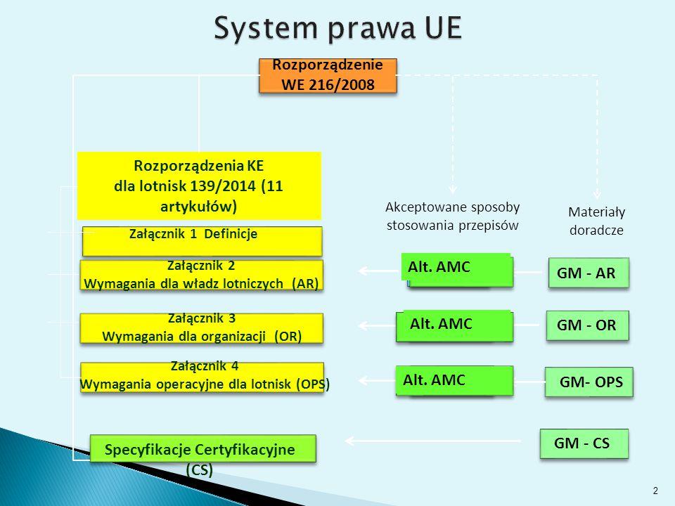 Rozporządzenie WE 216/2008 Akceptowane sposoby stosowania przepisów Materiały doradcze Rozporządzenia KE dla lotnisk 139/2014 (11 artykułów) AMC - AR