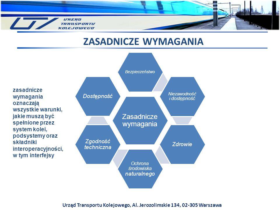 Urząd Transportu Kolejowego, Al. Jerozolimskie 134, 02-305 Warszawa ZASADNICZE WYMAGANIA Zasadnicze wymagania Bezpieczeństwo Niezawodność i dostępność