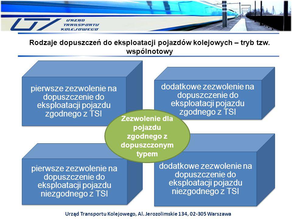 Urząd Transportu Kolejowego, Al. Jerozolimskie 134, 02-305 Warszawa Rodzaje dopuszczeń do eksploatacji pojazdów kolejowych – tryb tzw. wspólnotowy pie
