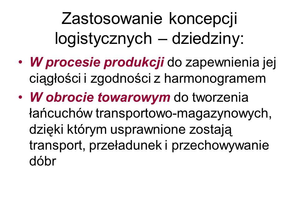Zastosowanie koncepcji logistycznych – dziedziny: W procesie produkcji do zapewnienia jej ciągłości i zgodności z harmonogramem W obrocie towarowym do