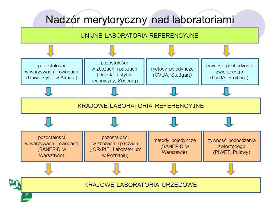 Nadzór merytoryczny nad laboratoriami UNIJNE LABORATORIA REFERENCYJNE pozostałości w warzywach i owocach (Uniwersytet w Almerii) pozostałości w zbożach i paszach (Duński Instytut Techniczny, Soeborg) metody pojedyncze (CVUA, Stuttgart) żywność pochodzenia zwierzęcego (CVUA, Freiburg) KRAJOWE LABORATORIA REFERENCYJNE pozostałości w warzywach i owocach (SANEPID w Warszawie) pozostałości w zbożach i paszach (IOR-PIB, Laboratorium w Poznaniu) metody pojedyncze (SANEPID w Warszawie) żywność pochodzenia zwierzęcego (PIWET, Puławy) KRAJOWE LABORATORIA URZĘDOWE