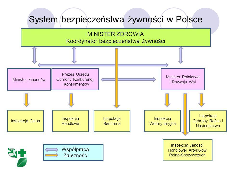 System bezpieczeństwa żywności w Polsce MINISTER ZDROWIA Koordynator bezpieczeństwa żywności Minister Finansów Prezes Urzędu Ochrony Konkurencji i Konsumentów Minister Rolnictwa i Rozwoju Wsi Inspekcja Celna Inspekcja Handlowa Inspekcja Sanitarna Inspekcja Weterynaryjna Inspekcja Ochrony Roślin i Nasiennictwa Współpraca Zależność Inspekcja Jakości Handlowej Artykułów Rolno-Spożywczych