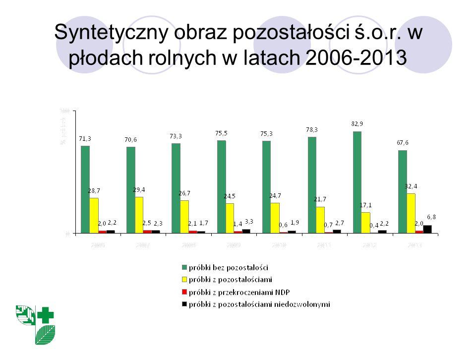 Syntetyczny obraz pozostałości ś.o.r. w płodach rolnych w latach 2006-2013