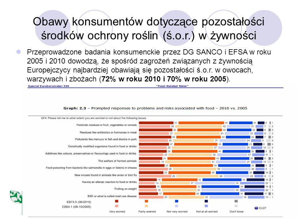 Obawy konsumentów dotyczące pozostałości środków ochrony roślin (ś.o.r.) w żywności Przeprowadzone badania konsumenckie przez DG SANCO i EFSA w roku 2005 i 2010 dowodzą, że spośród zagrożeń związanych z żywnością Europejczycy najbardziej obawiają się pozostałości ś.o.r.