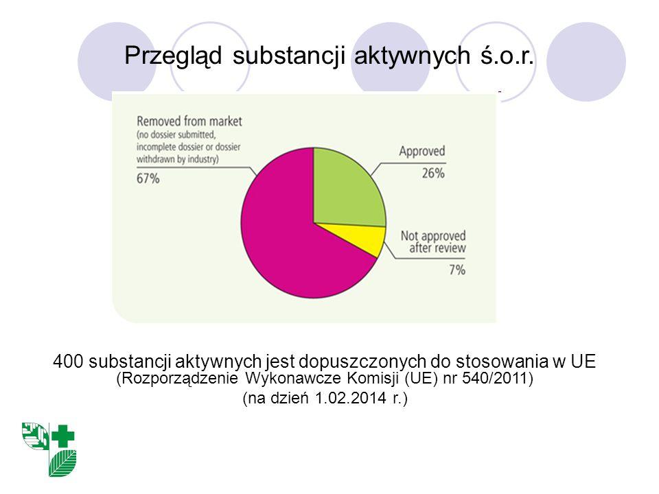 Przegląd substancji aktywnych ś.o.r. 400 substancji aktywnych jest dopuszczonych do stosowania w UE (Rozporządzenie Wykonawcze Komisji (UE) nr 540/201