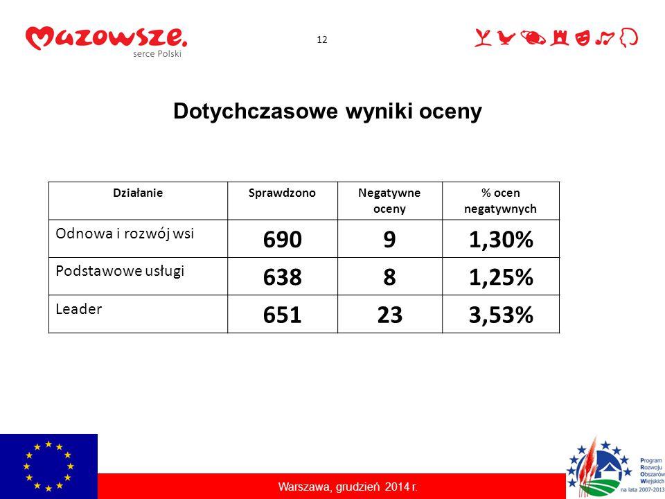 Dotychczasowe wyniki oceny 12 DziałanieSprawdzonoNegatywne oceny % ocen negatywnych Odnowa i rozwój wsi 69091,30% Podstawowe usługi 63881,25% Leader 6