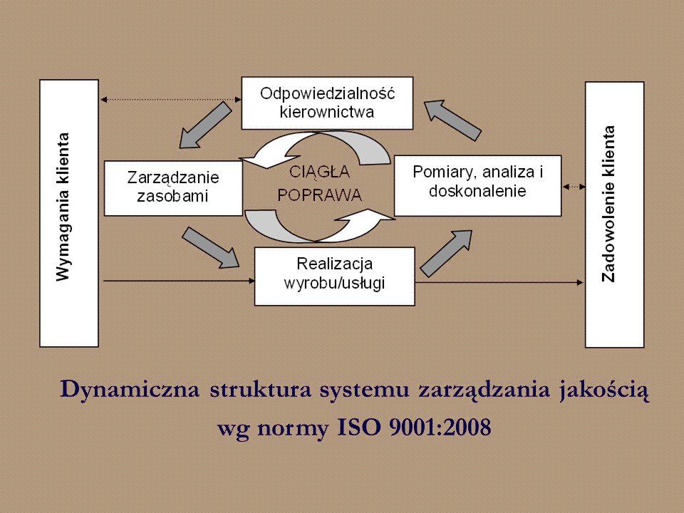 Dynamiczna struktura systemu zarządzania jakością wg normy ISO 9001:2008