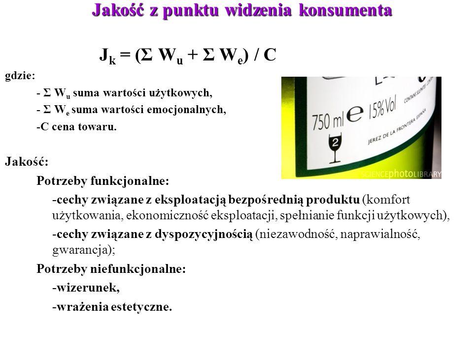 Jakość z punktu widzenia konsumenta J k = (Σ W u + Σ W e ) / C gdzie: - Σ W u suma wartości użytkowych, - Σ W e suma wartości emocjonalnych, -C cena t