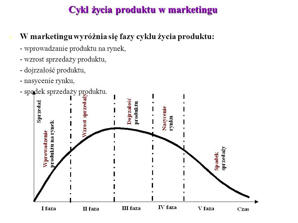 Cykl życia produktu w marketingu W marketingu wyróżnia się fazy cyklu życia produktu: W marketingu wyróżnia się fazy cyklu życia produktu: - wprowadza