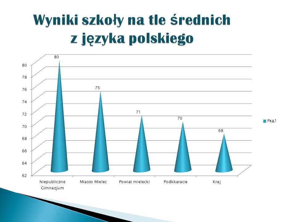 Zgodnie z par.5 ust.1 pkt. 1 rozp. MEN z dnia 5 października 2010 r.