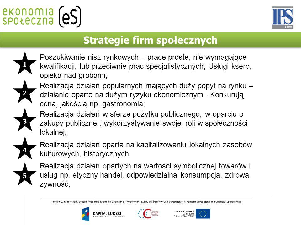 Strategie firm społecznych Poszukiwanie nisz rynkowych – prace proste, nie wymagające kwalifikacji, lub przeciwnie prac specjalistycznych; Usługi kser