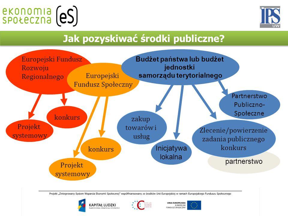 Jak pozyskiwać środki publiczne? partnerstwo zakup towarów i usług konkurs Projekt systemowy konkurs Projekt systemowy Europejski Fundusz Rozwoju Regi