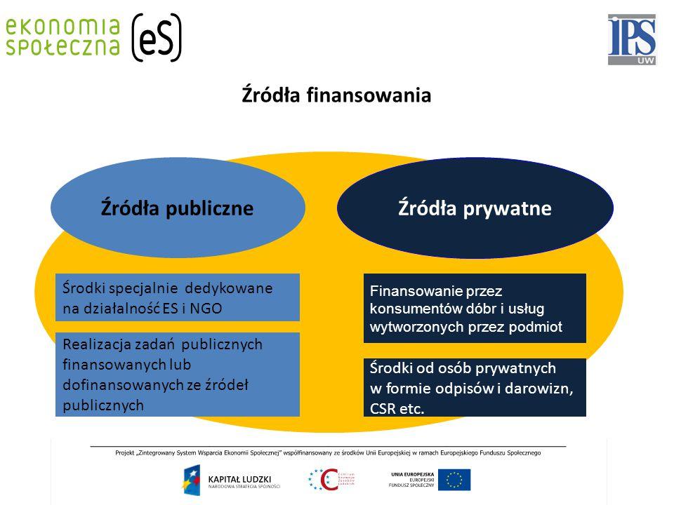 Źródła publiczne Źródła prywatne Realizacja zadań publicznych finansowanych lub dofinansowanych ze źródeł publicznych Środki od osób prywatnych w formie odpisów i darowizn, CSR etc.