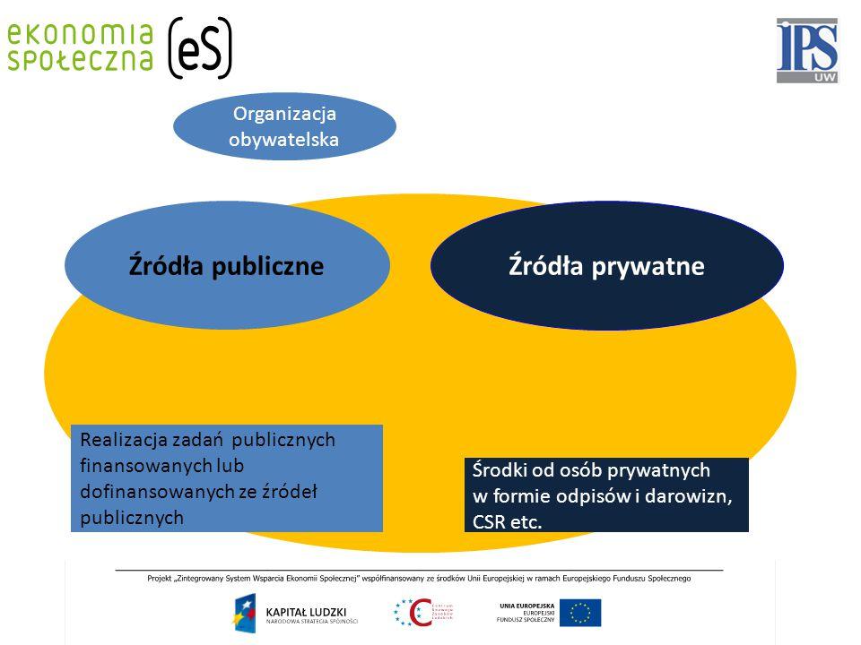 Źródła publiczne Źródła prywatne Środki specjalnie dedykowane na działalność ES i NGO Finansowanie przez konsumentów dóbr i usług wytworzonych przez podmiot Firma społeczna