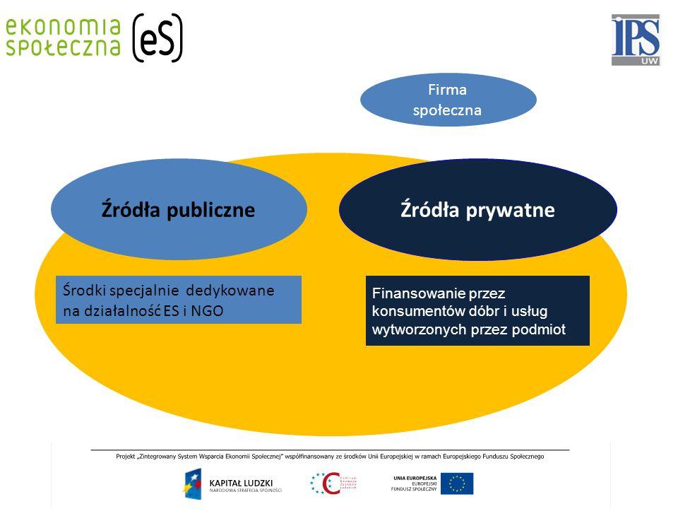 Źródła publiczne Źródła prywatne Środki specjalnie dedykowane na działalność ES i NGO Realizacja zadań publicznych finansowanych lub dofinansowanych ze źródeł publicznych Finansowanie przez konsumentów dóbr i usług wytworzonych przez podmiot Środki od osób prywatnych w formie odpisów i darowizn, CSR etc.