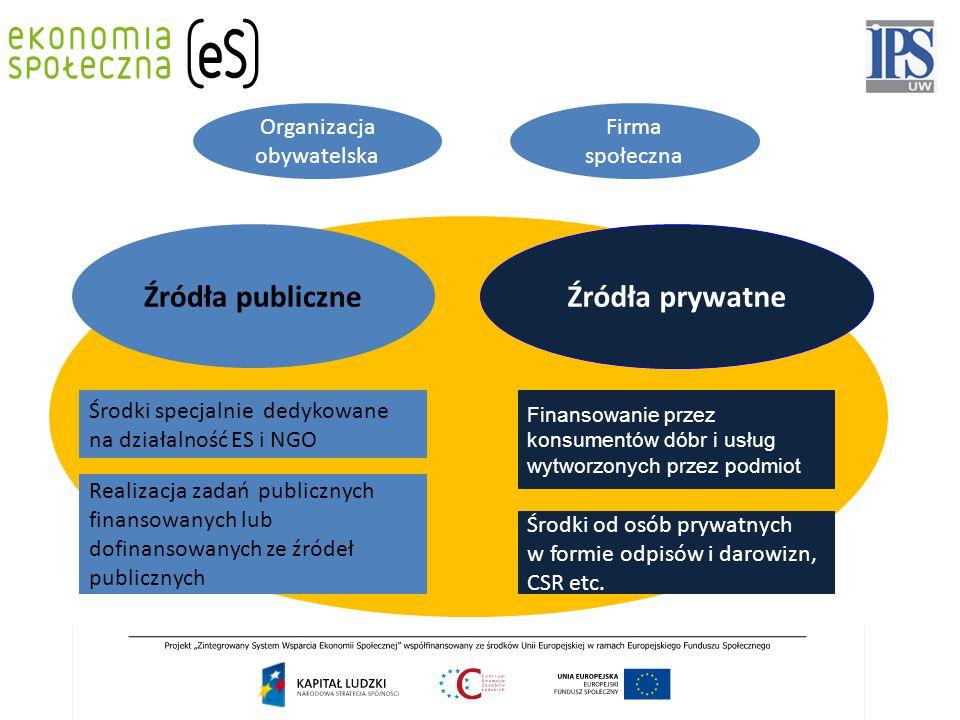 Źródła publiczne Źródła prywatne Środki specjalnie dedykowane na działalność ES i NGO Realizacja zadań publicznych finansowanych lub dofinansowanych z