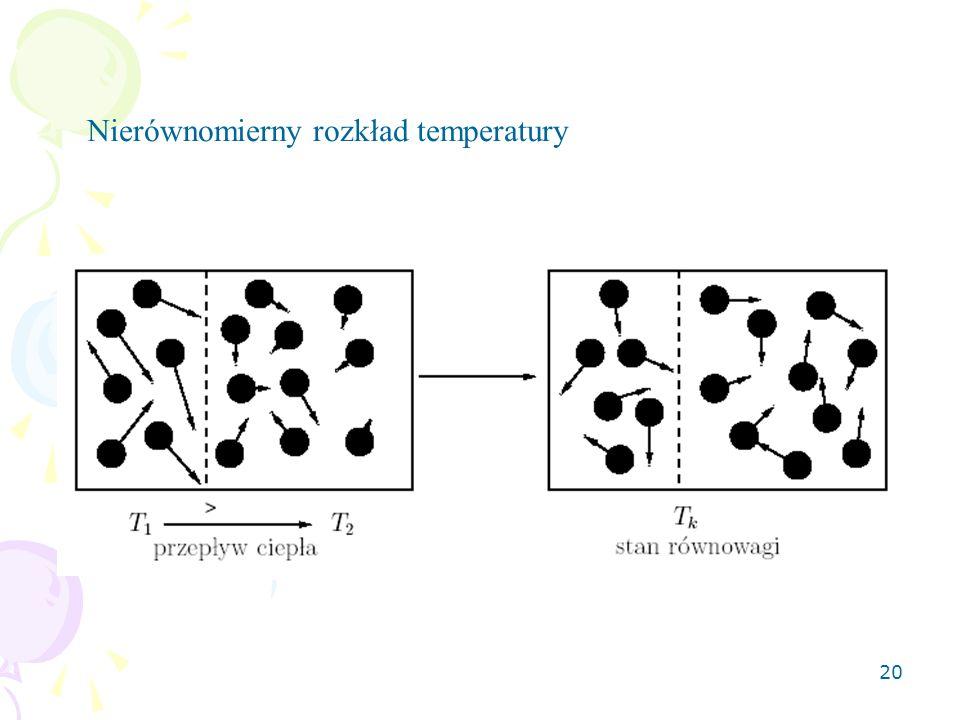 20 Nierównomierny rozkład temperatury