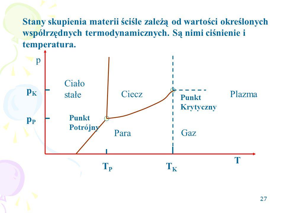 27 Stany skupienia materii ściśle zależą od wartości określonych współrzędnych termodynamicznych. Są nimi ciśnienie i temperatura. T p Punkt Potrójny