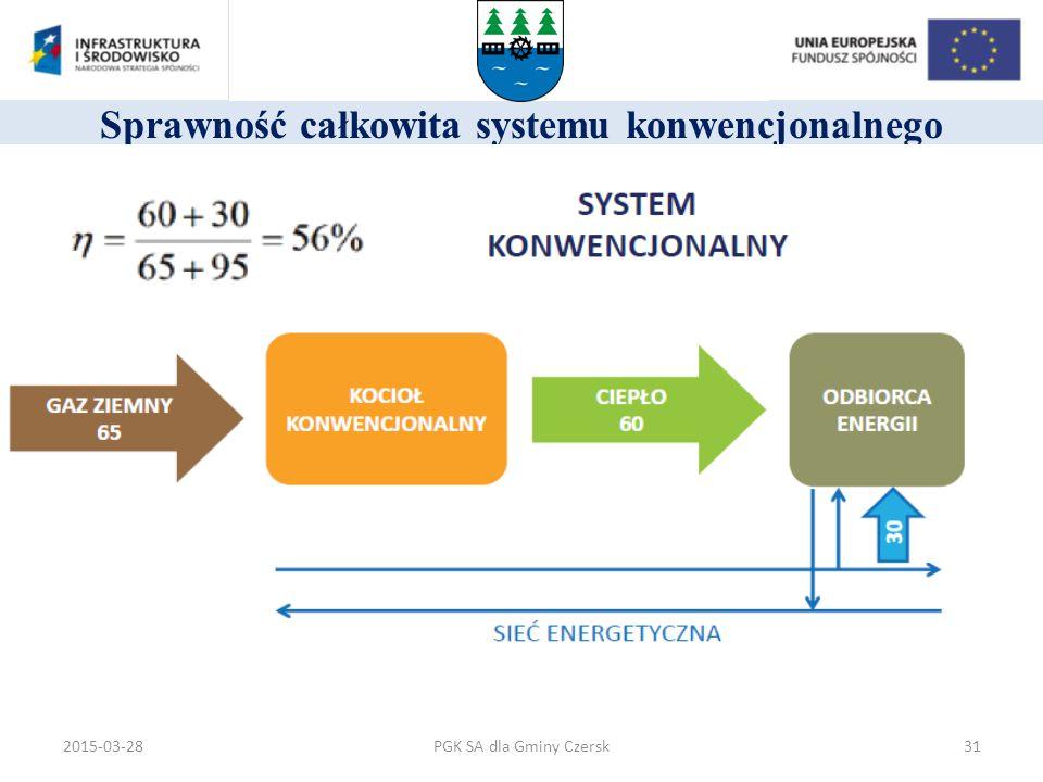 Sprawność całkowita systemu konwencjonalnego PGK SA dla Gminy Czersk2015-03-2831