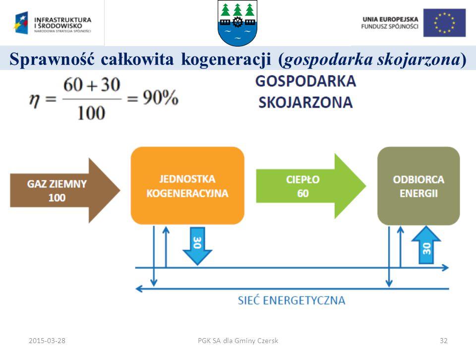 Sprawność całkowita kogeneracji (gospodarka skojarzona) PGK SA dla Gminy Czersk2015-03-2832