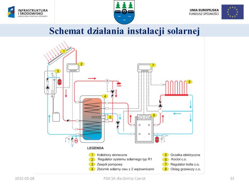 Schemat działania instalacji solarnej PGK SA dla Gminy Czersk2015-03-2833