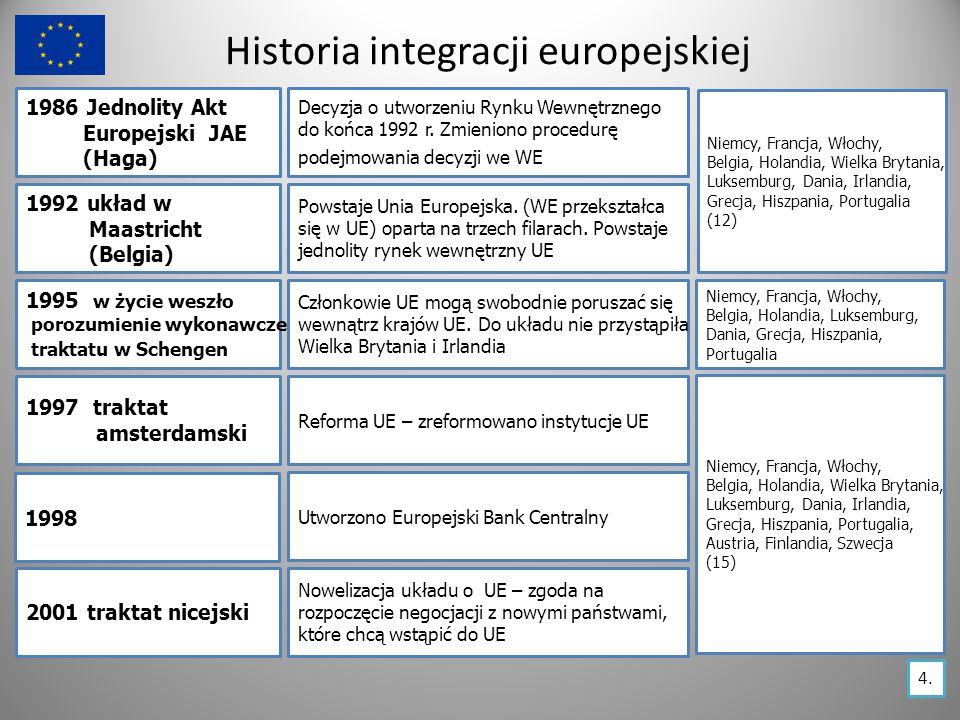 Historia integracji europejskiej 2002 Strefa euro – 12 krajów członkowskich wprowadziło nową walutę (wyjątek – Wielka Brytania, Irlandia i Szwecja) Stara 15 : Niemcy, Francja, Włochy, Belgia, Holandia, Austria, Finlandia, Dania, Luksemburg, Grecja, Hiszpania, Portugalia 2003 Ateny 2007 2007/2009 traktat lizboński Traktat akcesyjny pomiędzy UE (15 państw), a 10 nowymi członkami.
