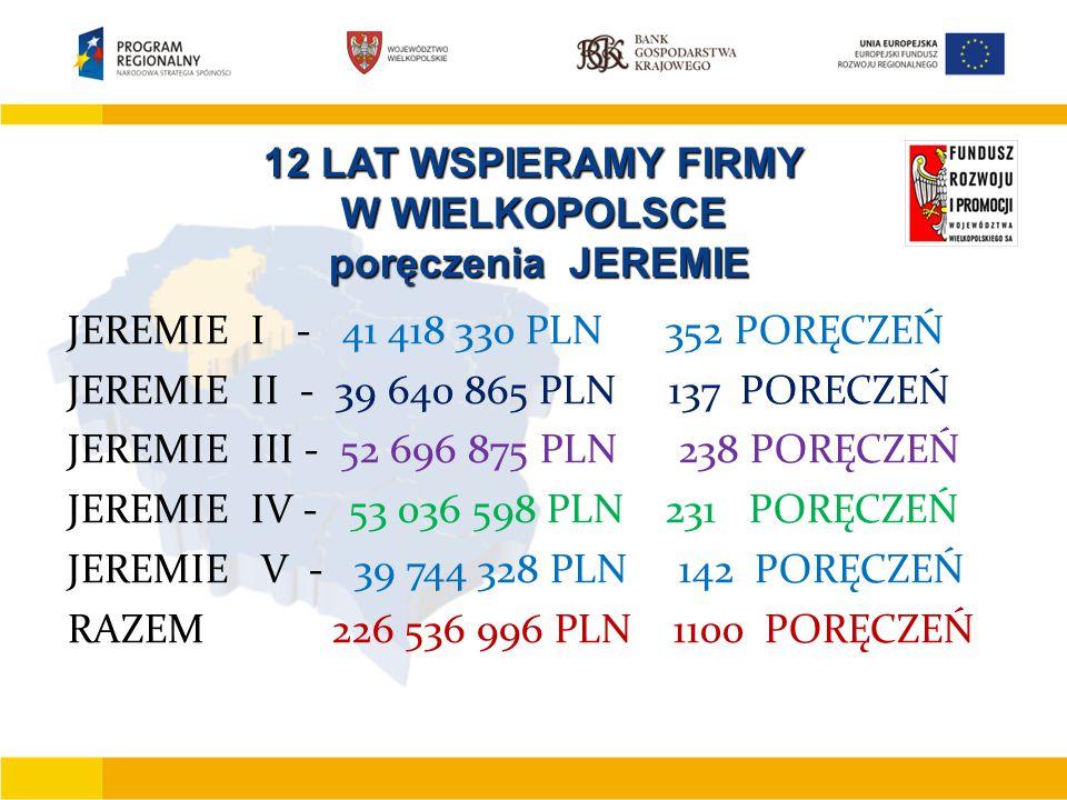 12 LAT WSPIERAMY FIRMY W WIELKOPOLSCE poręczenia JEREMIE poręczenia JEREMIE JEREMIE I - 41 418 330 PLN 352 PORĘCZEŃ JEREMIE II - 39 640 865 PLN 137 PORECZEŃ JEREMIE III - 52 696 875 PLN 238 PORĘCZEŃ JEREMIE IV - 53 036 598 PLN 231 PORĘCZEŃ JEREMIE V - 39 744 328 PLN 142 PORĘCZEŃ RAZEM 226 536 996 PLN 1100 PORĘCZEŃ