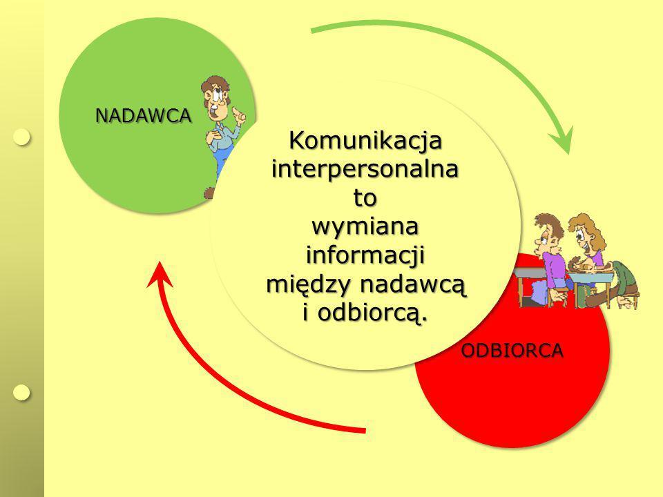 NADAWCANADAWCA ODBIORCAODBIORCA Komunikacja interpersonalna to wymiana informacji między nadawcą i odbiorcą. Komunikacja interpersonalna to wymiana in