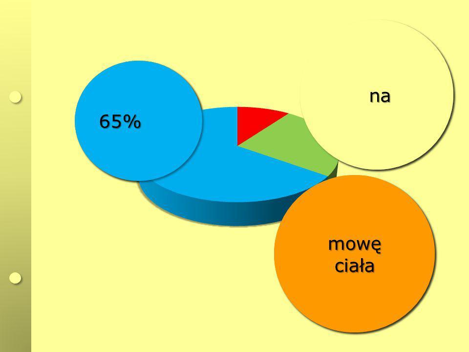 10%10% słowa(treść)słowa(treść) naszej uwagi kierujemy na 25%25% nana sposób mówienia (modulację i barwę głosu) sposób mówienia (modulację i barwę gło