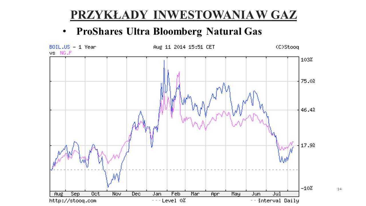 PRZYKŁAD ZŁEGO ZAINWESTOWANIA W GAZ United States Natural Gas Fund Fundusz inwestuje w kontrakty terminowe na gaz Henry Hub (najbardziej popularne) Od czasu powstania (połowa 2007 roku) fundusz wygenerował stratę rzędu 93% W tym samym czasie cena gazu spała o 50% Dlaczego.