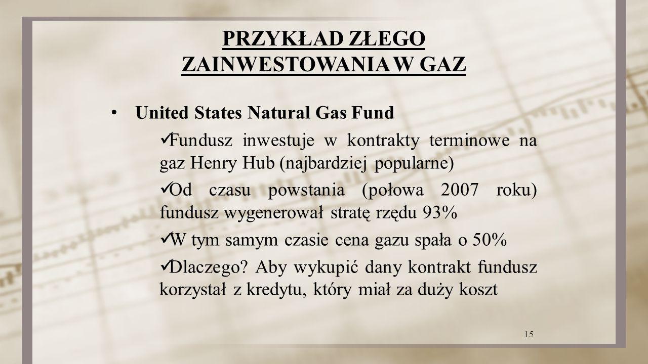 PRZYKŁAD ZŁEGO ZAINWESTOWANIA W GAZ United States Natural Gas Fund Fundusz inwestuje w kontrakty terminowe na gaz Henry Hub (najbardziej popularne) Od