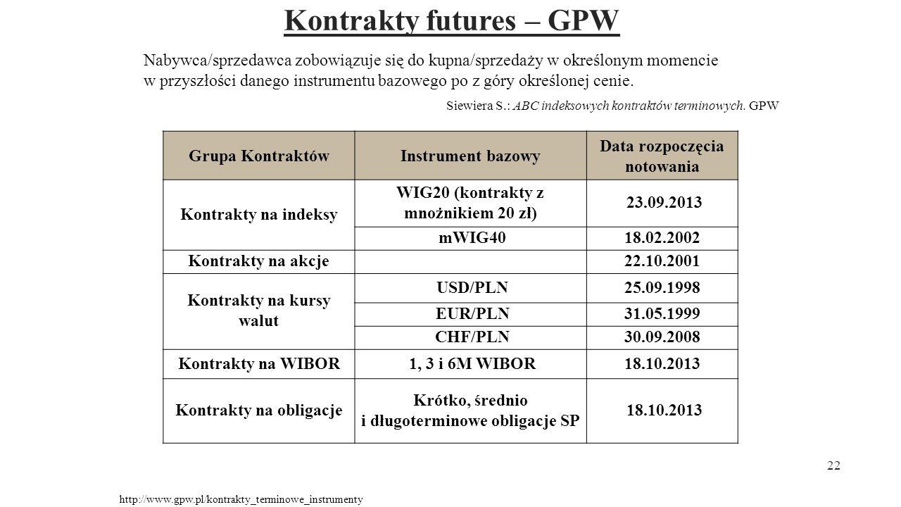 Kontrakty futures – GPW 22 Grupa KontraktówInstrument bazowy Data rozpoczęcia notowania Kontrakty na indeksy WIG20 (kontrakty z mnożnikiem 20 zł) 23.0
